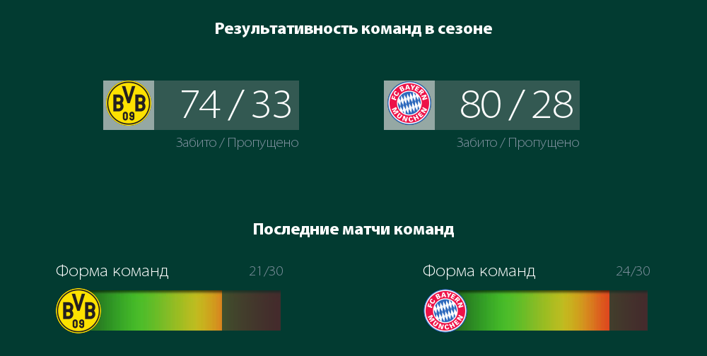 Результативность Боруссии и Баварии в сезоне 2020